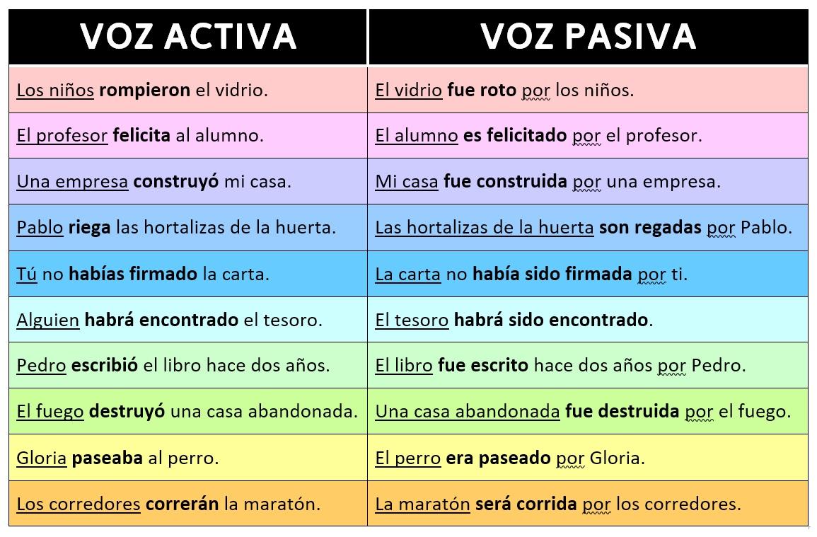 Passive Voice O Voz Pasiva Ejemplos Con Oraciones De Uso